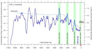 Global-temp-11000-years-BC