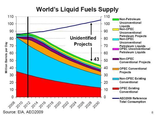 oljetillgångar globalt