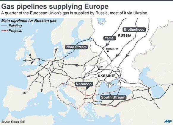 Ryska gasledningar
