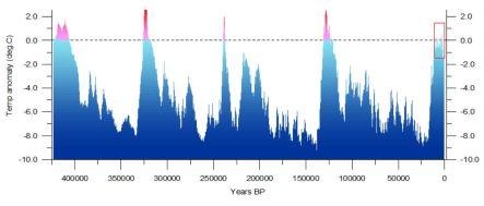klimatvariationer långsiktiga