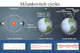 Milankovitch bild